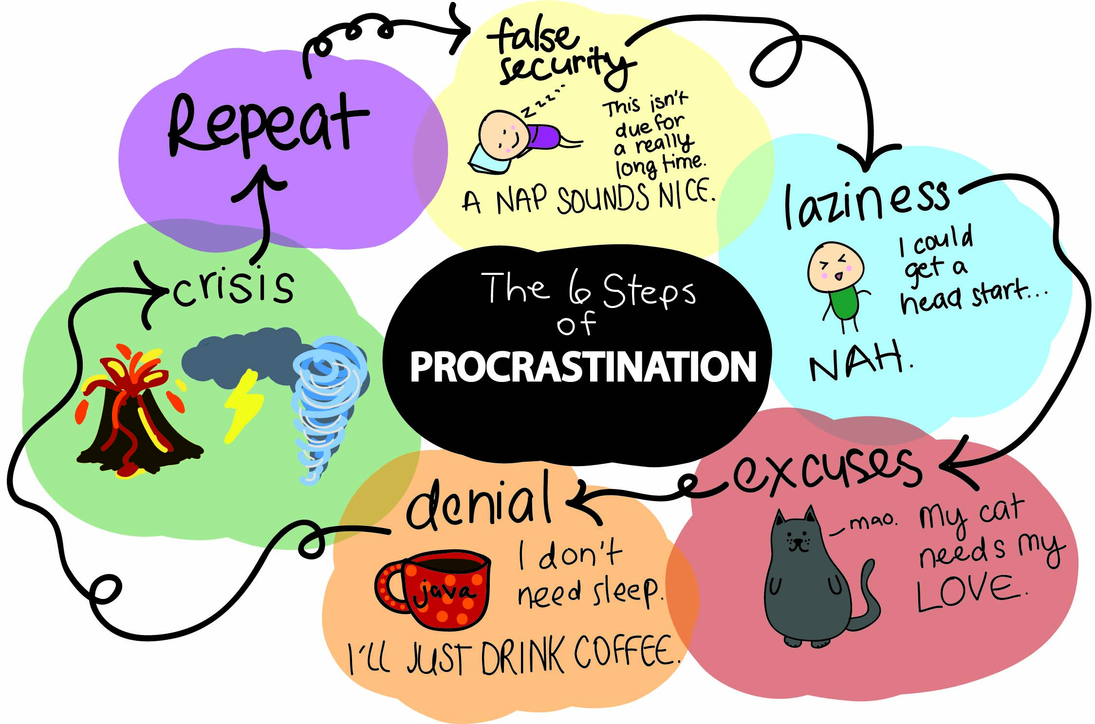 Printables Procrastination Worksheet procrastination cycle proves inescapable bearing news art by paige martin