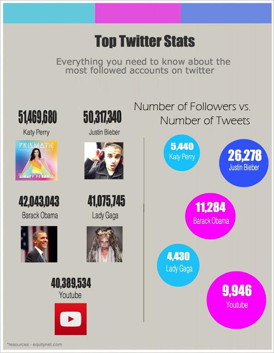 10 Twitter Accounts for Juicy Celeb Gossip - Mashable