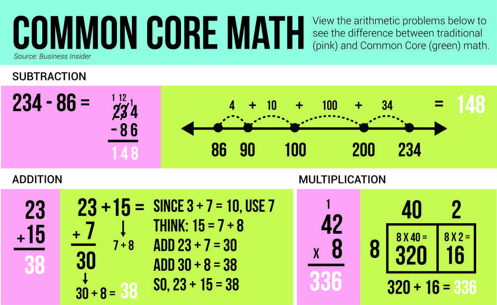 "the common core of skills and 2 | understanding the skills in the common core state standards as defined on the common core state standards (ccss) website, ""the common core state standards."